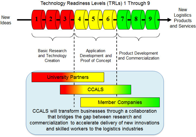 HORIZON 2020  WORK PROGRAMME 20162017 General Annexes Part 20  Page 29 of 39 G Technology readiness levels TRL Where a topic description refers to a TRL the following definitions apply unless otherwise specified